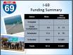 I-69 in Arkansas Funding Summary 5-9-17
